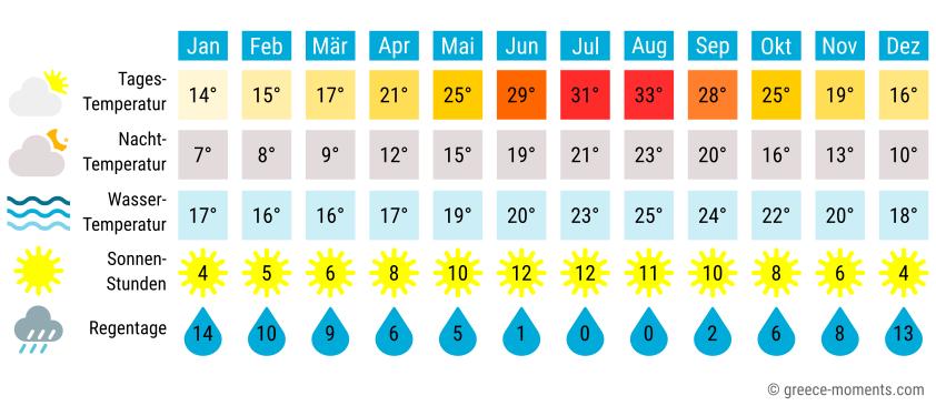 Reiseklima Wetter Kos Griechenland