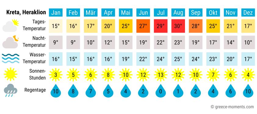 Reiseklima Kreta Wetter Heraklion Griechenland